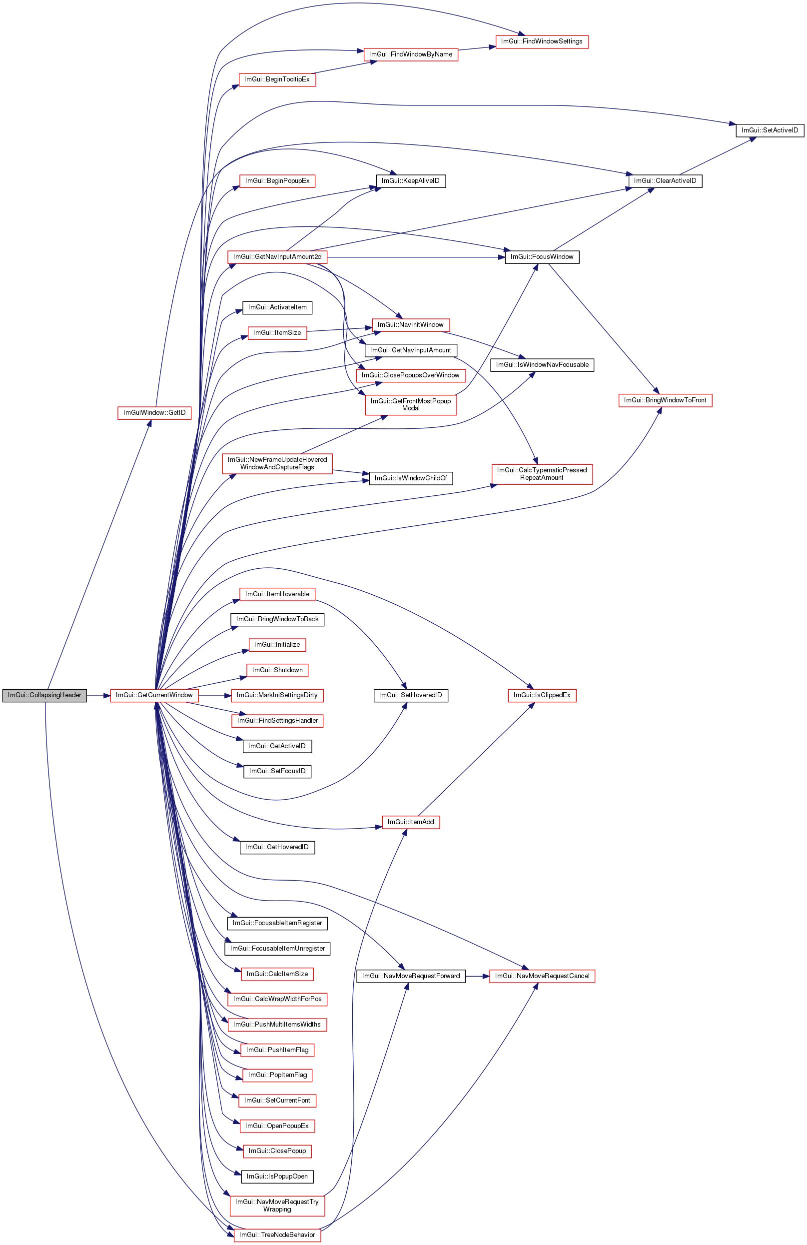 Ylva And Malin: ImGui Namespace Reference